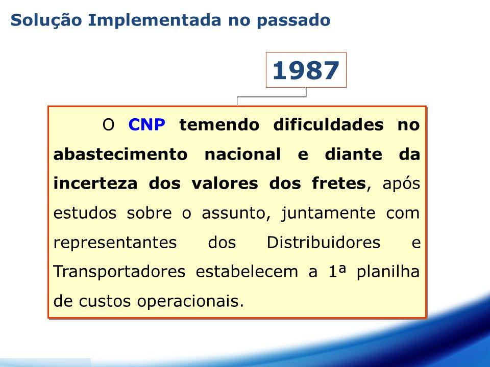 1987 Solução Implementada no passado