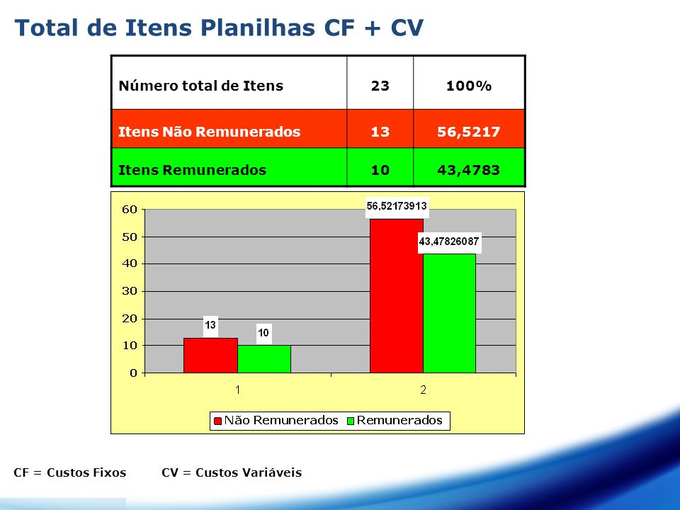 Total de Itens Planilhas CF + CV