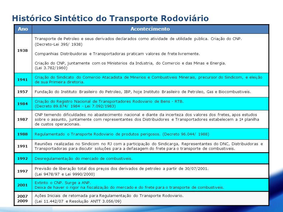 Histórico Sintético do Transporte Rodoviário