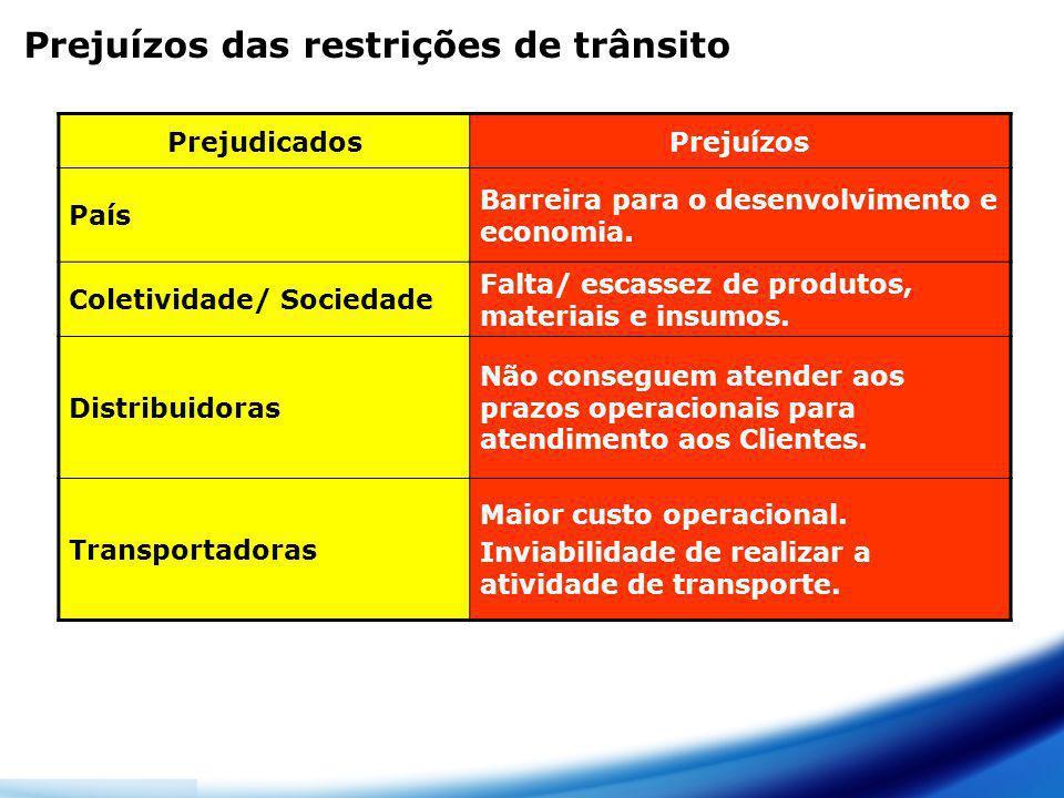 Prejuízos das restrições de trânsito