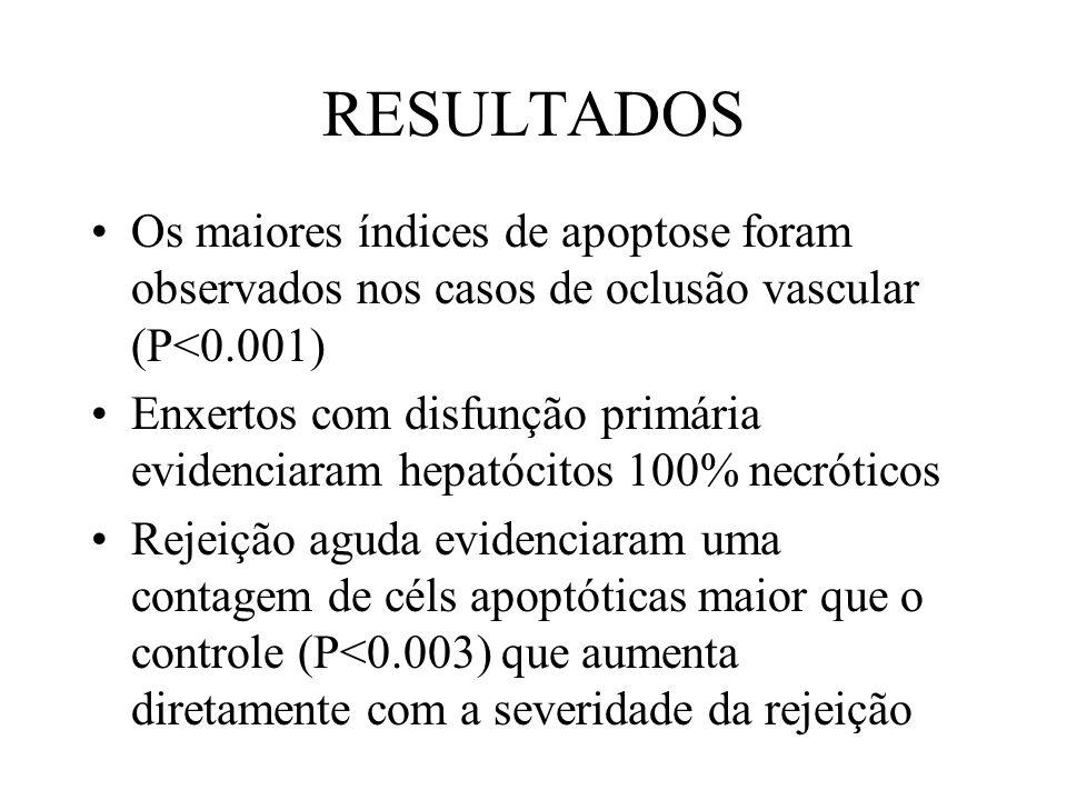 RESULTADOS Os maiores índices de apoptose foram observados nos casos de oclusão vascular (P<0.001)
