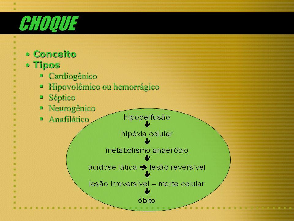 CHOQUE Conceito Tipos Cardiogênico Hipovolêmico ou hemorrágico Séptico