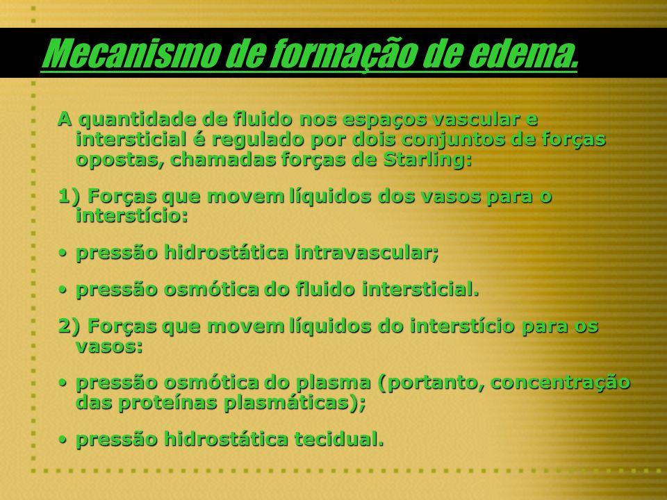Mecanismo de formação de edema.