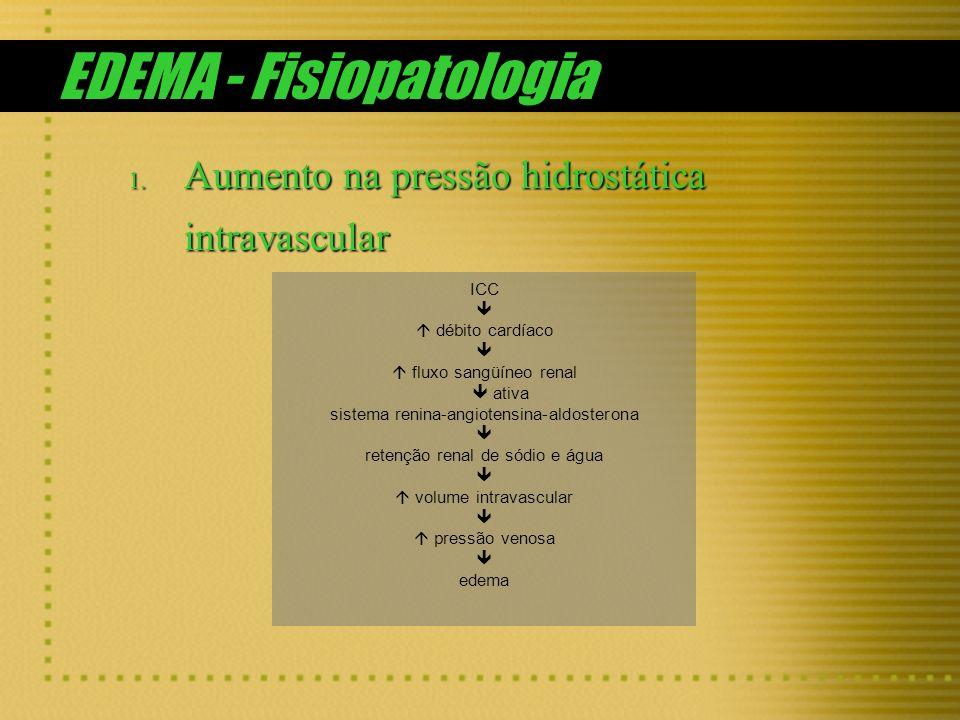 EDEMA - Fisiopatologia
