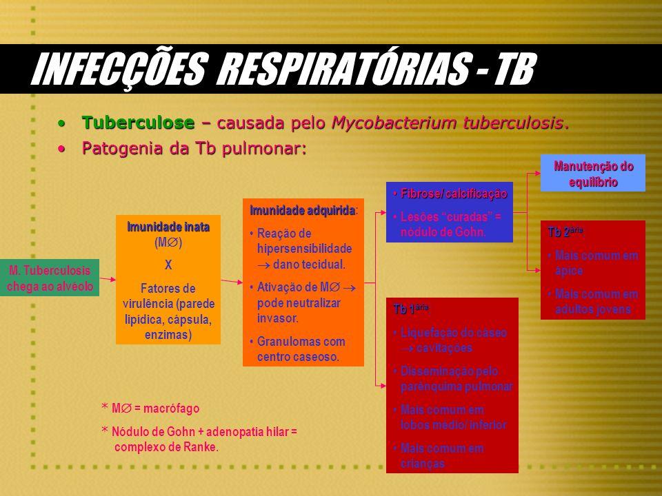 INFECÇÕES RESPIRATÓRIAS - TB
