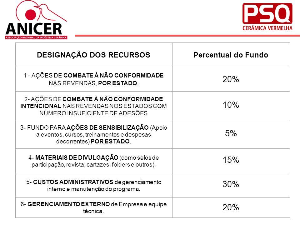 20% 10% 5% 15% 30% DESIGNAÇÃO DOS RECURSOS Percentual do Fundo
