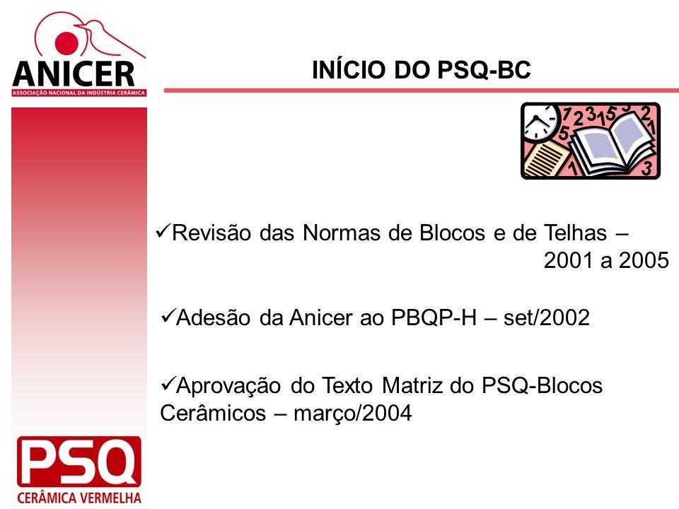 INÍCIO DO PSQ-BC Revisão das Normas de Blocos e de Telhas – 2001 a 2005. Adesão da Anicer ao PBQP-H – set/2002.