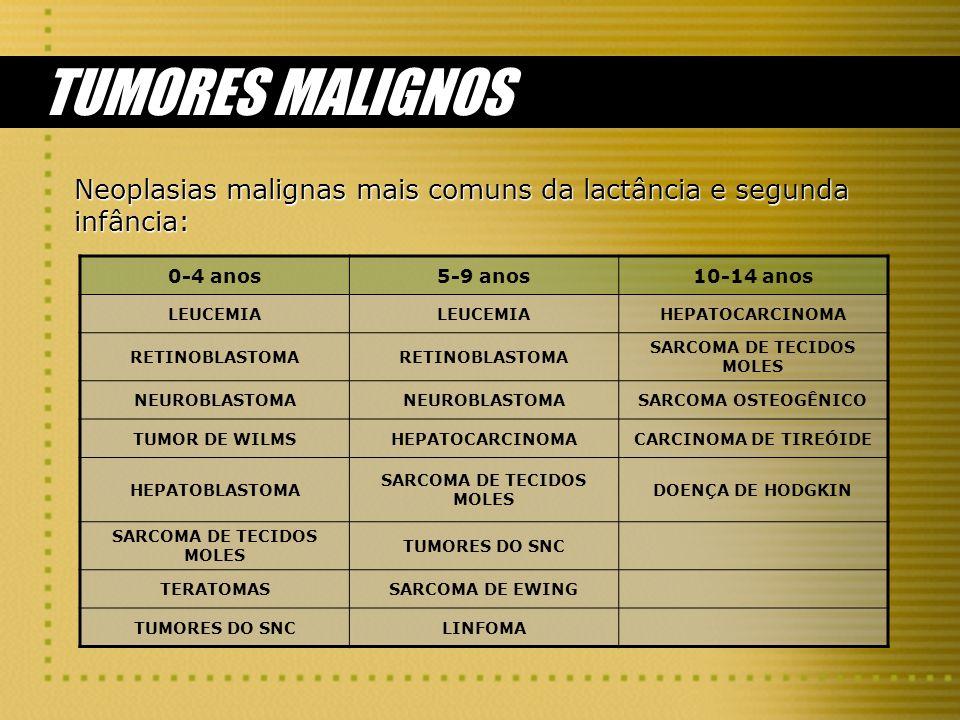 SARCOMA DE TECIDOS MOLES