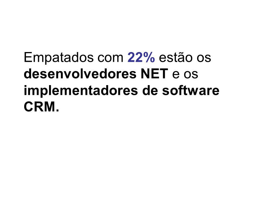 Empatados com 22% estão os desenvolvedores NET e os implementadores de software CRM.