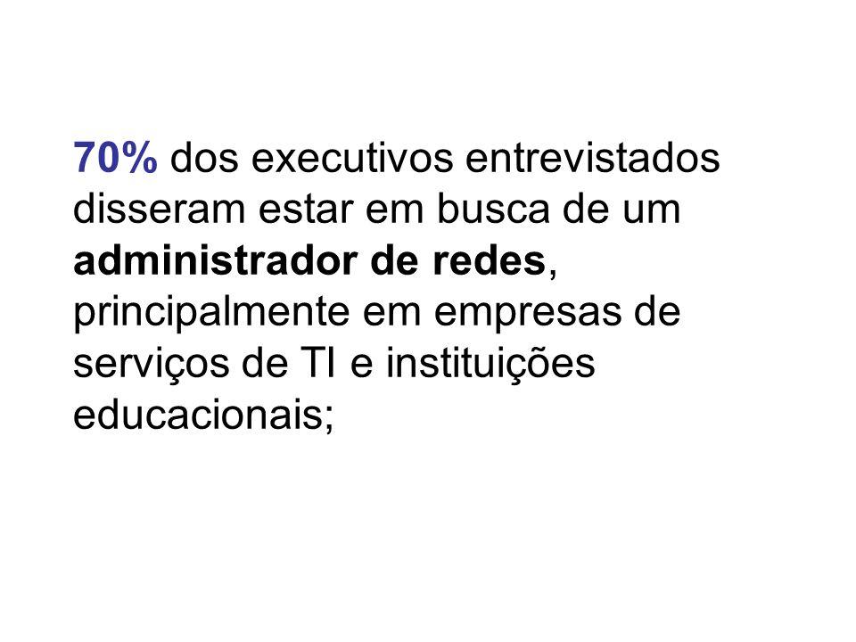 70% dos executivos entrevistados disseram estar em busca de um administrador de redes, principalmente em empresas de serviços de TI e instituições educacionais;