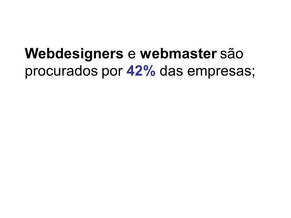 Webdesigners e webmaster são procurados por 42% das empresas;