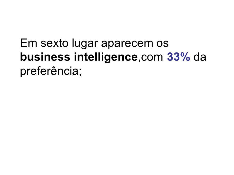 Em sexto lugar aparecem os business intelligence,com 33% da preferência;