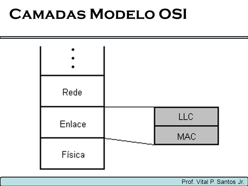 Camadas Modelo OSI Prof. Vital P. Santos Jr.
