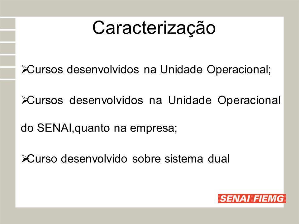 Caracterização Cursos desenvolvidos na Unidade Operacional;