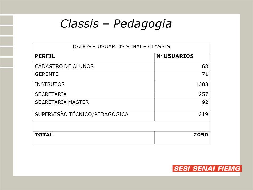 DADOS – USUARIOS SENAI – CLASSIS