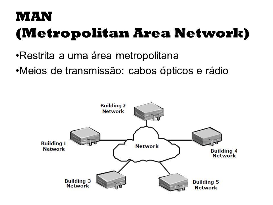 (Metropolitan Area Network)