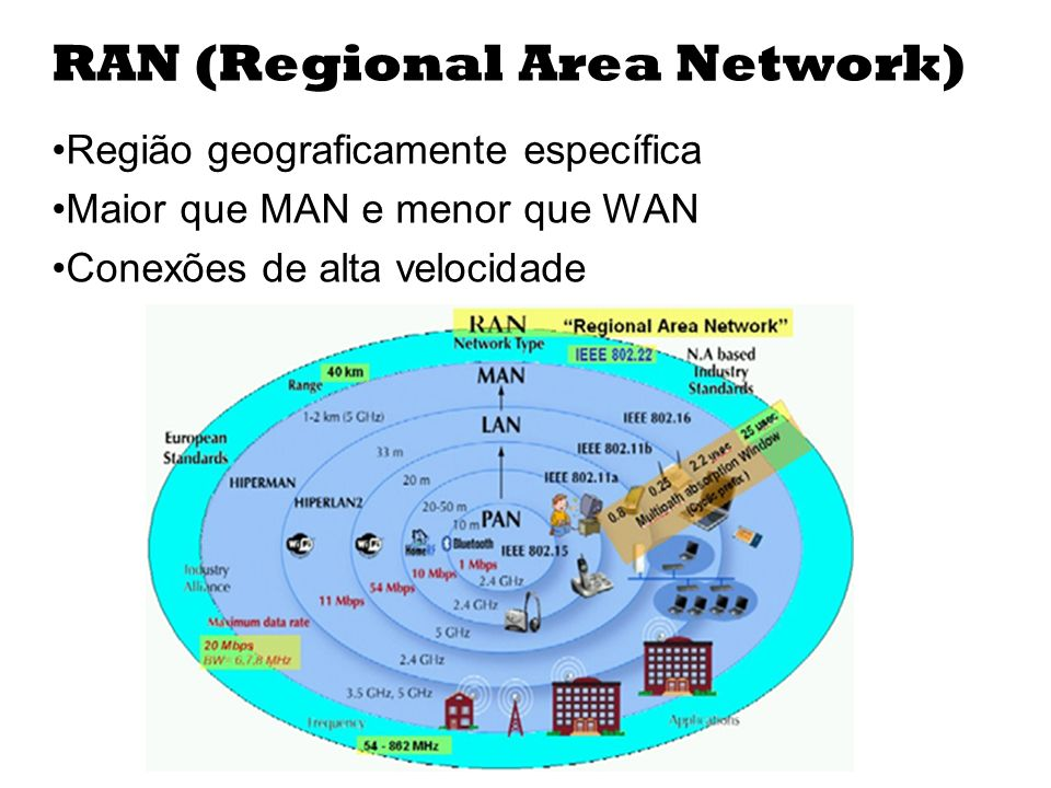 RAN (Regional Area Network)