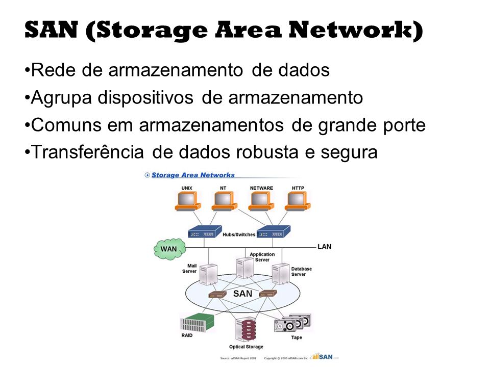 SAN (Storage Area Network)