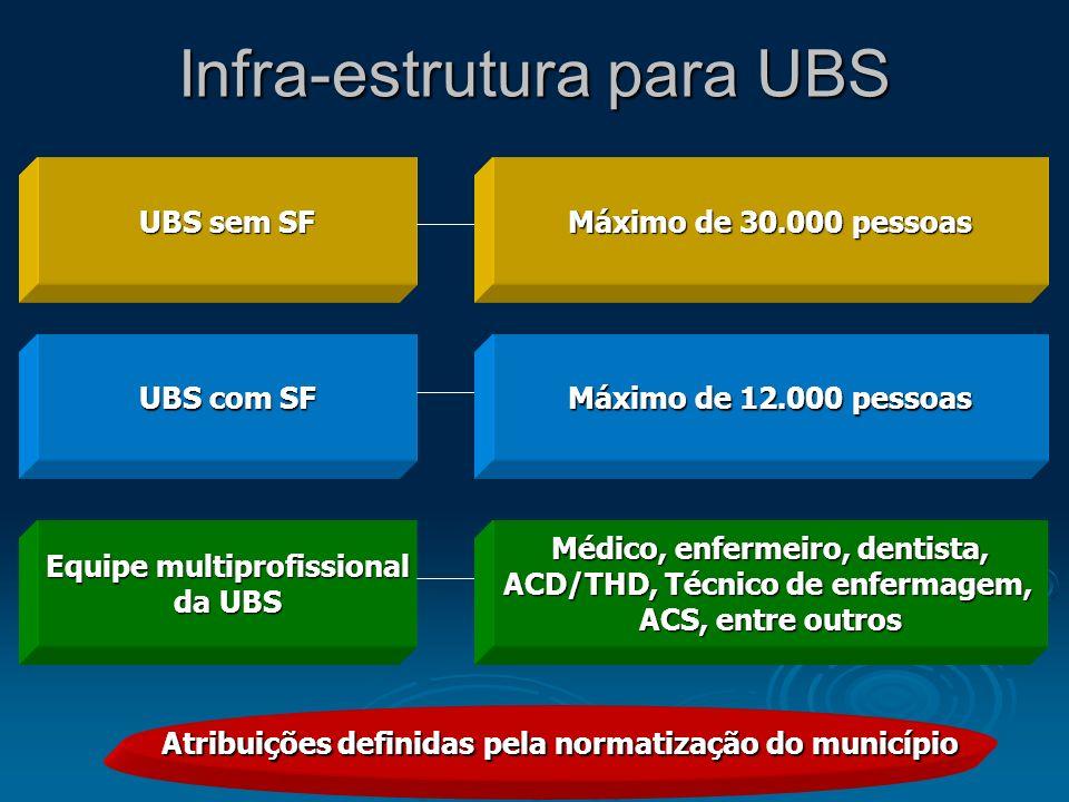 Infra-estrutura para UBS