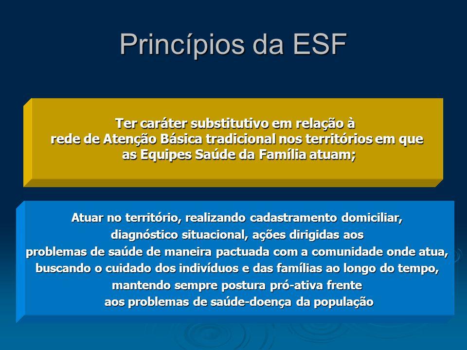 Princípios da ESF Ter caráter substitutivo em relação à