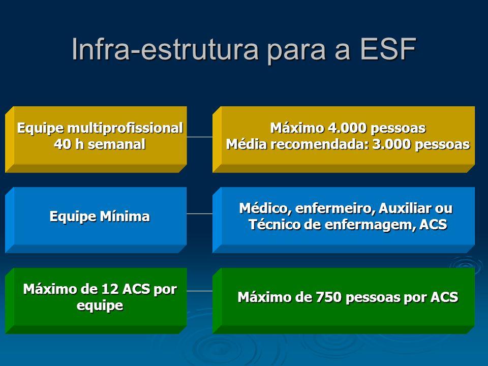 Infra-estrutura para a ESF