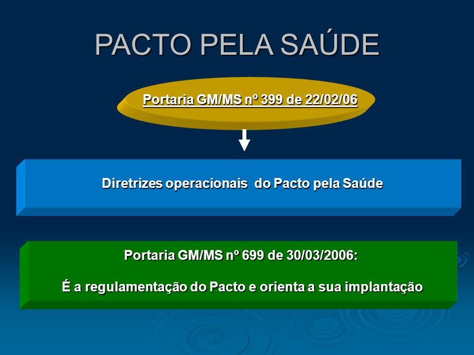 PACTO PELA SAÚDE Portaria GM/MS nº 399 de 22/02/06