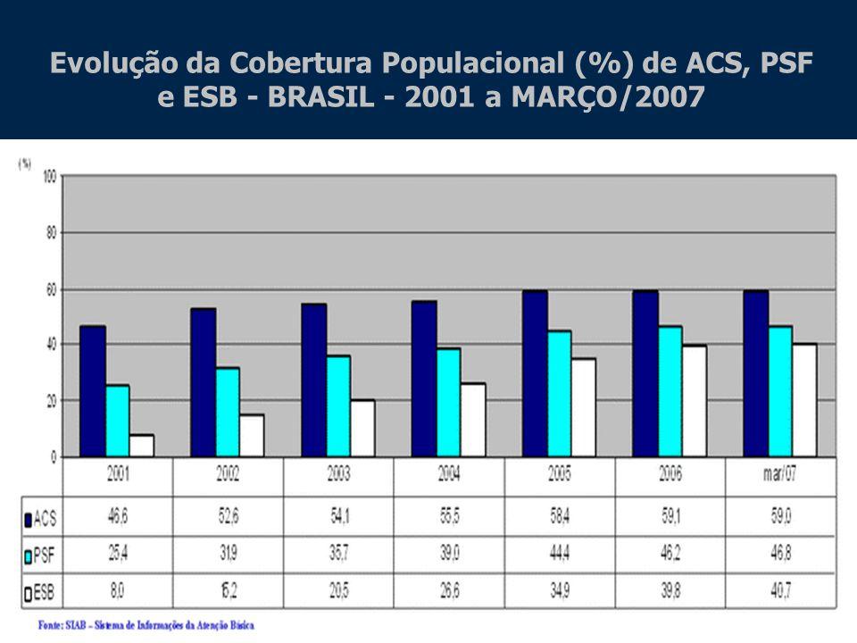 Evolução da Cobertura Populacional (%) de ACS, PSF e ESB - BRASIL - 2001 a MARÇO/2007