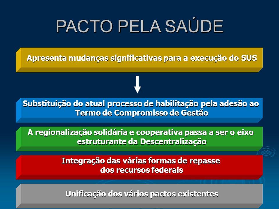 PACTO PELA SAÚDE Apresenta mudanças significativas para a execução do SUS. Substituição do atual processo de habilitação pela adesão ao.