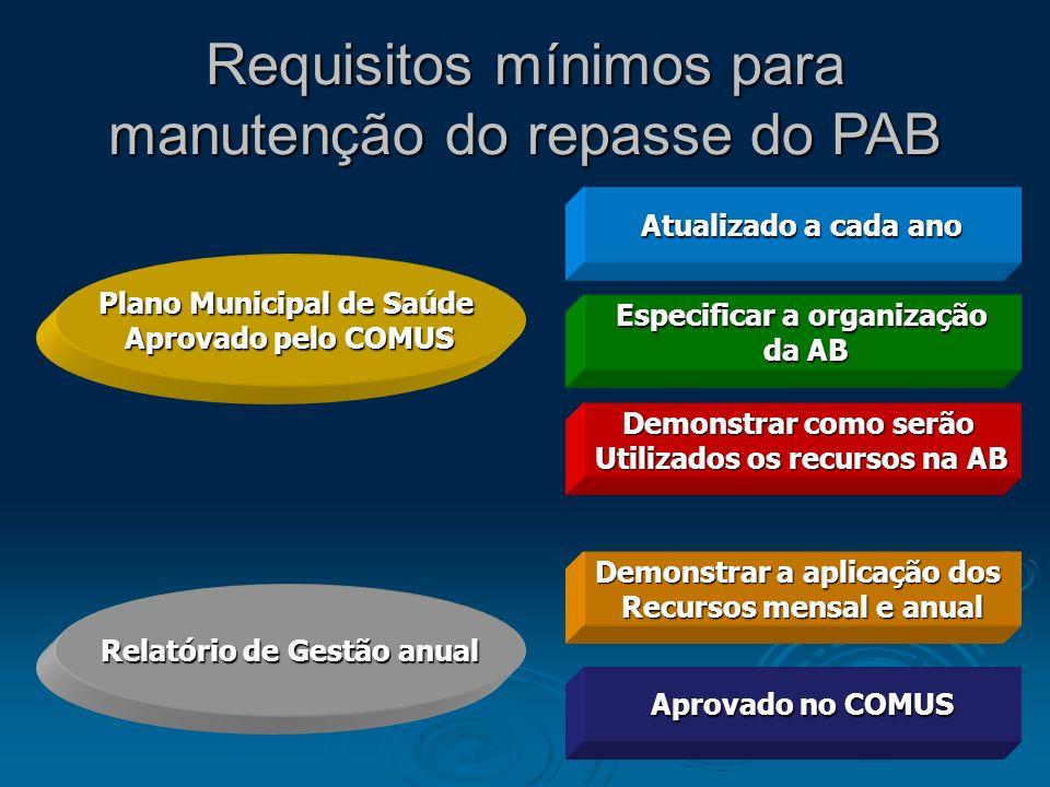 Requisitos mínimos para manutenção do repasse do PAB