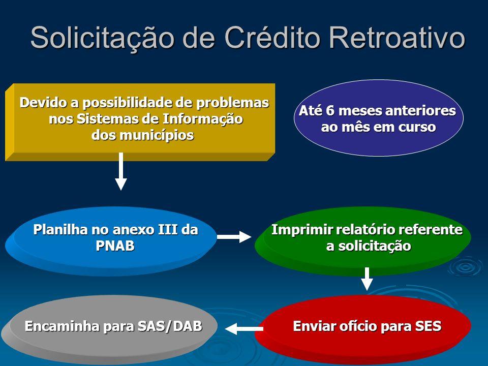 Solicitação de Crédito Retroativo