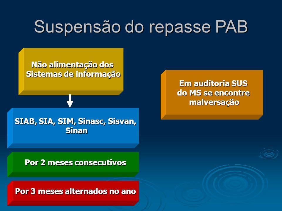 Suspensão do repasse PAB