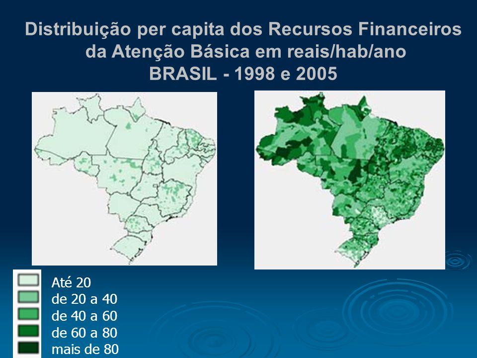 Distribuição per capita dos Recursos Financeiros