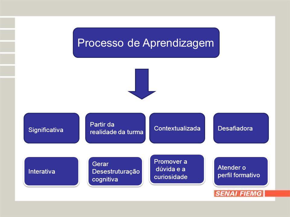 Processo de Aprendizagem