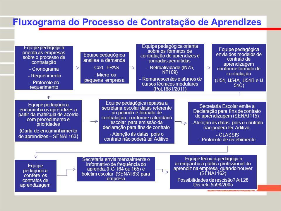 Fluxograma do Processo de Contratação de Aprendizes