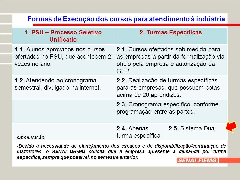 1. PSU – Processo Seletivo Unificado