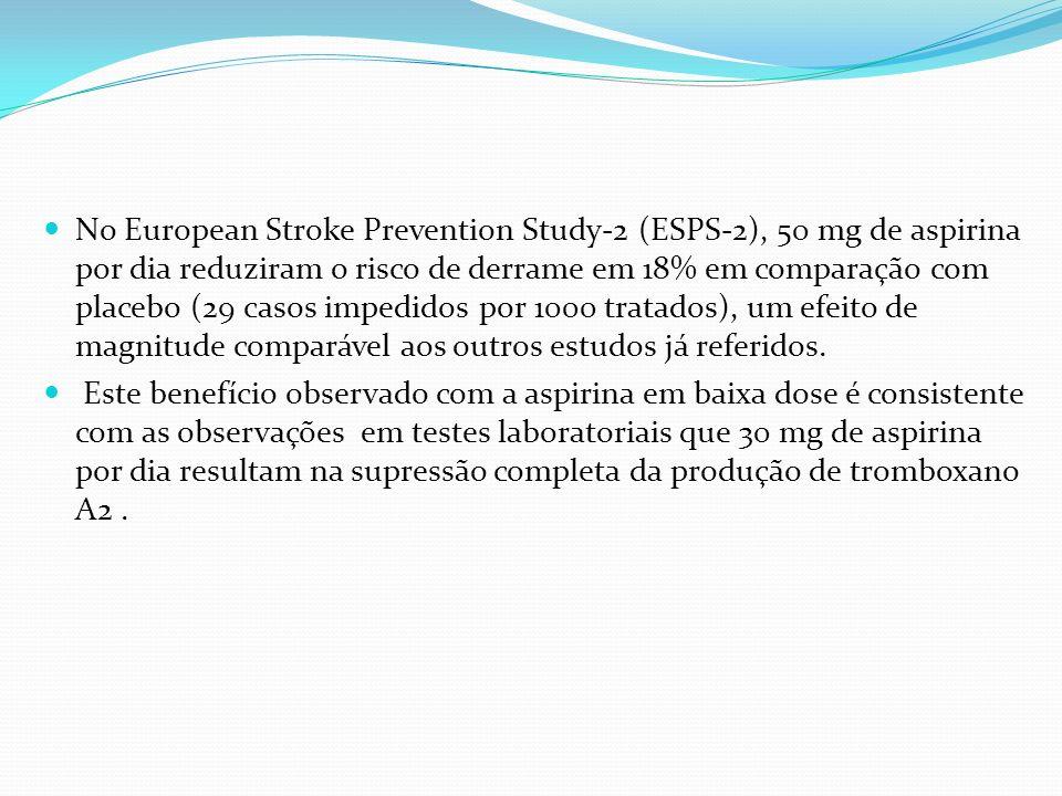 No European Stroke Prevention Study-2 (ESPS-2), 50 mg de aspirina por dia reduziram o risco de derrame em 18% em comparação com placebo (29 casos impedidos por 1000 tratados), um efeito de magnitude comparável aos outros estudos já referidos.