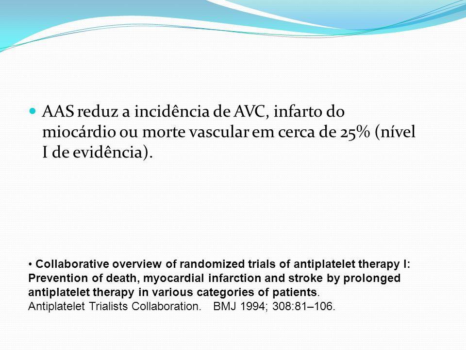 AAS reduz a incidência de AVC, infarto do miocárdio ou morte vascular em cerca de 25% (nível I de evidência).