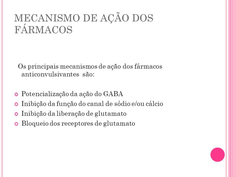 MECANISMO DE AÇÃO DOS FÁRMACOS