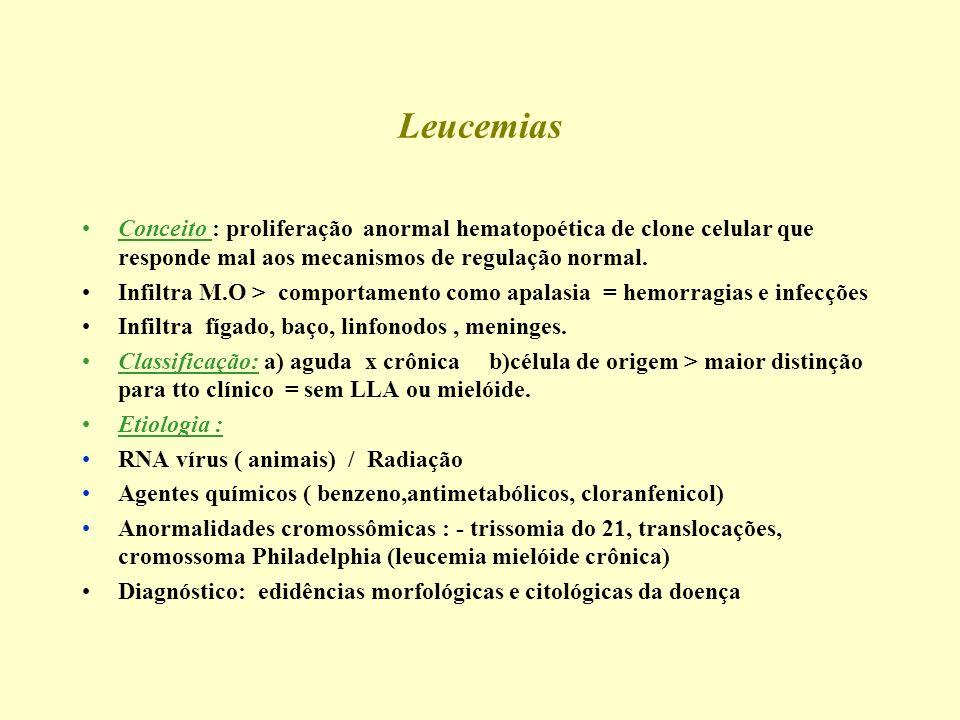 Leucemias Conceito : proliferação anormal hematopoética de clone celular que responde mal aos mecanismos de regulação normal.