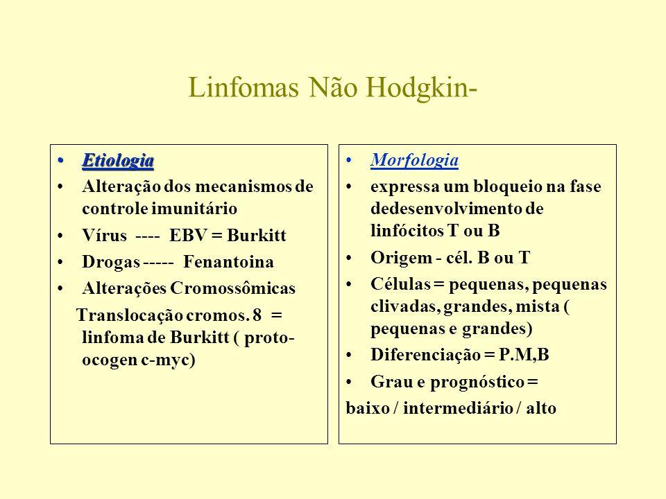 Linfomas Não Hodgkin- Etiologia