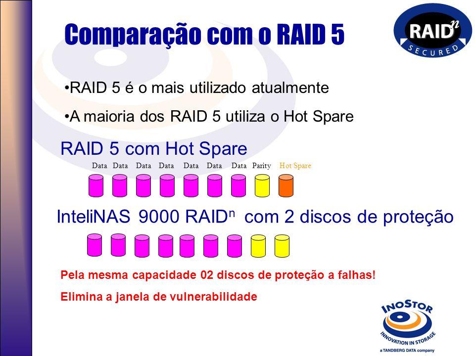 Comparação com o RAID 5 RAID 5 com Hot Spare