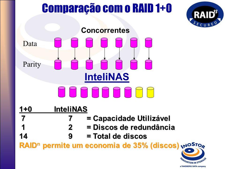 Comparação com o RAID 1+0 InteliNAS Concorrentes Data Parity
