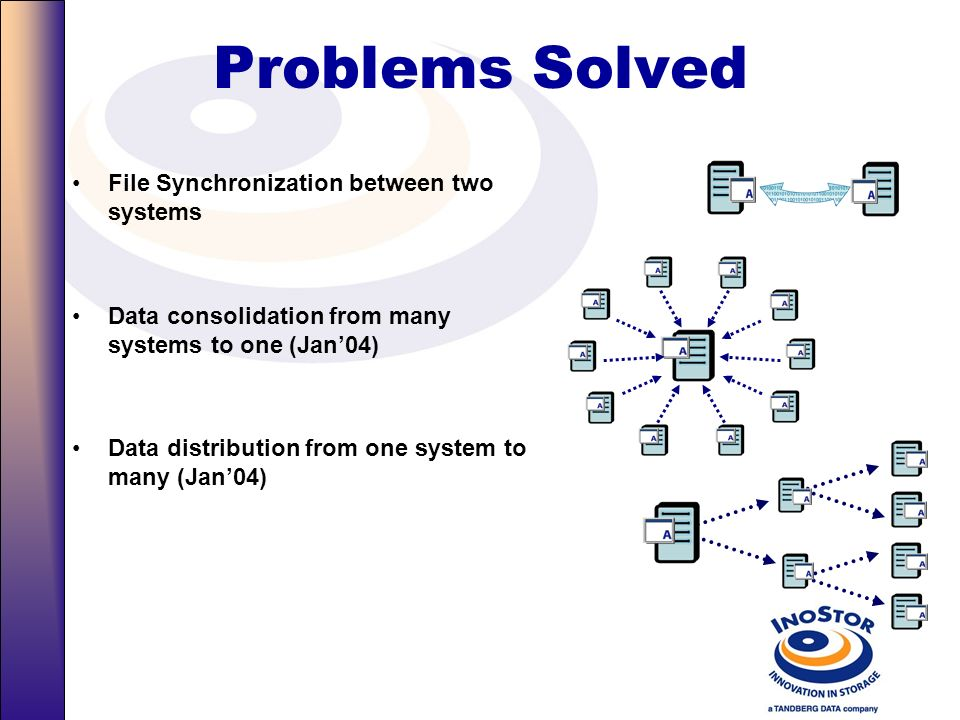 Problems Solved File Synchronization between two systems