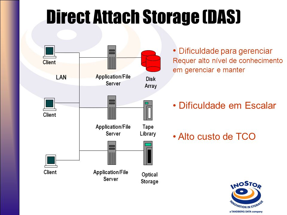 Direct Attach Storage (DAS)