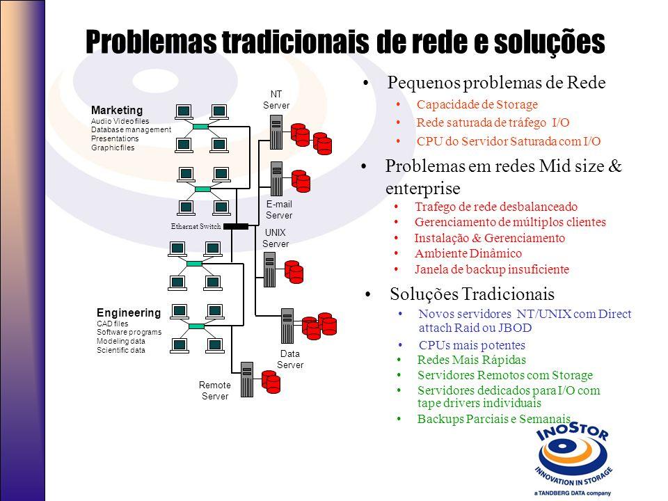 Problemas tradicionais de rede e soluções