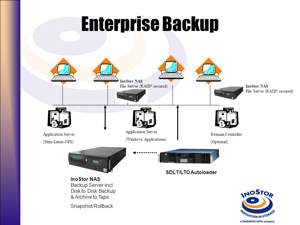 Enterprise Backup SDLT/LTO Autoloader
