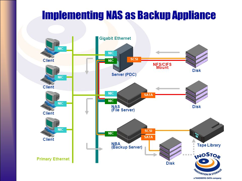 Implementing NAS as Backup Appliance