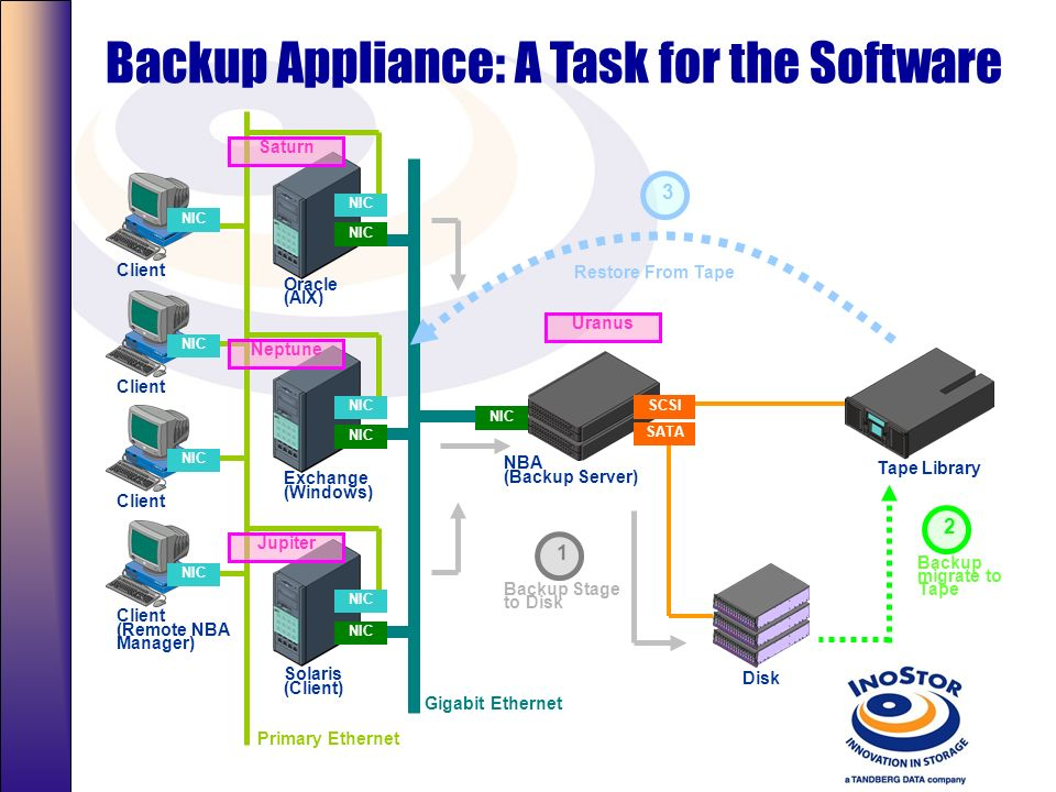 Backup Appliance: A Task for the Software