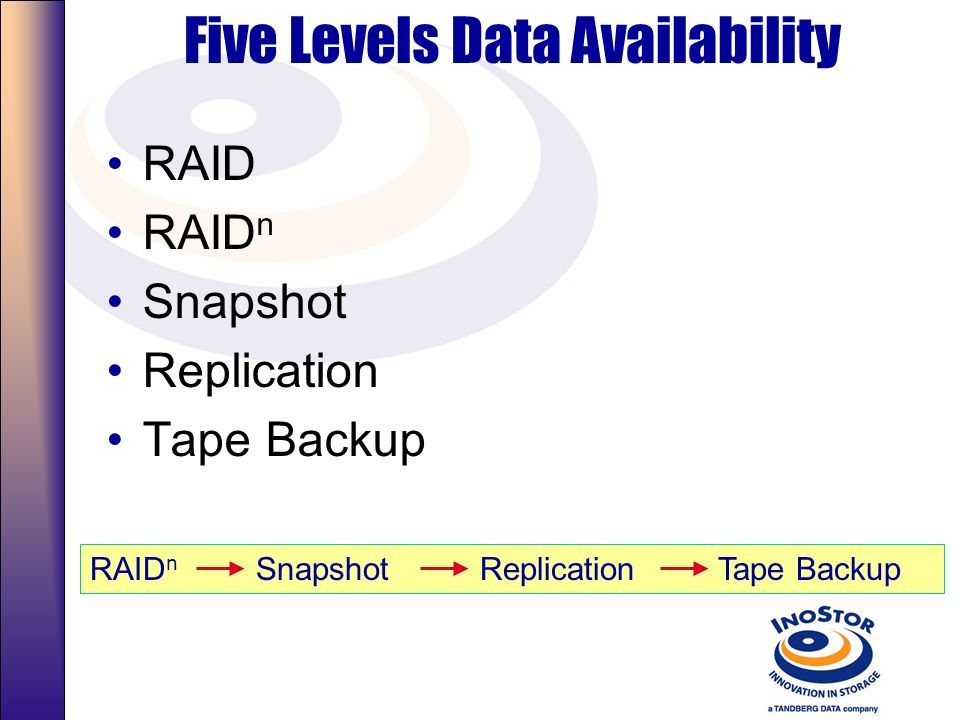 Five Levels Data Availability