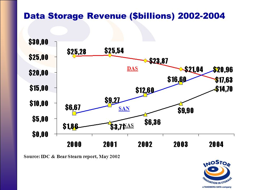Data Storage Revenue ($billions) 2002-2004